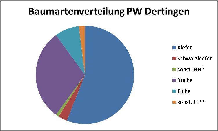 baumarten_privatwald