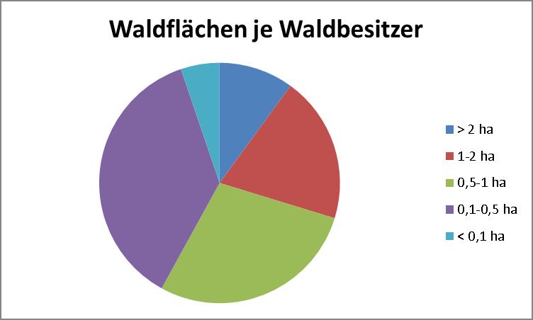 waldflaechen_je_waldbesizer